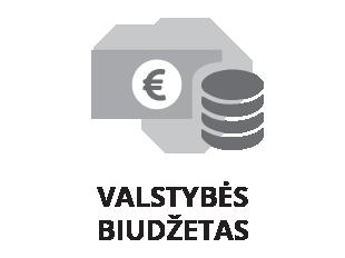 Valstybės biudžetas